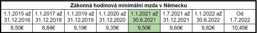 minimální mzda v Německu